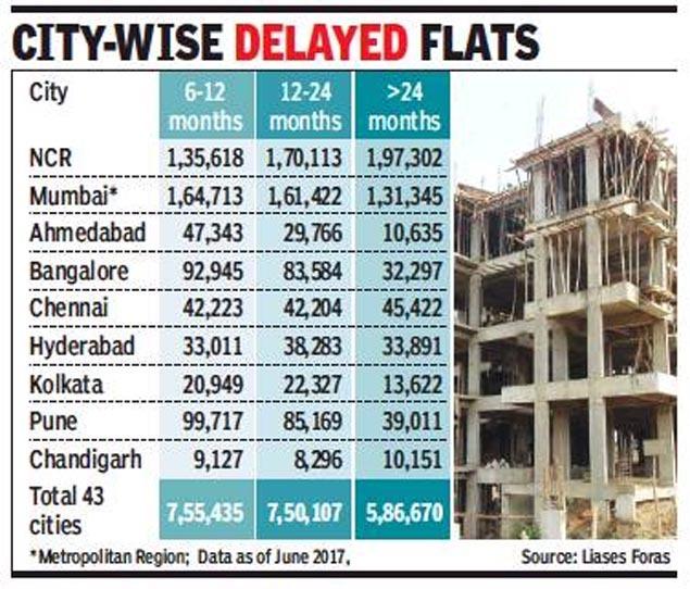 Image result for delayed deliveries houses