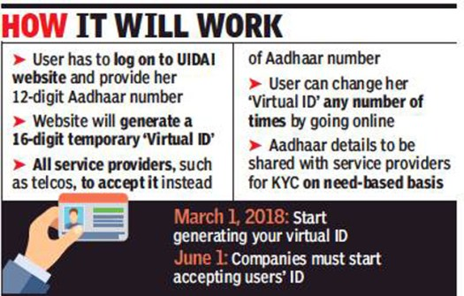 Image result for aadhar virtual id