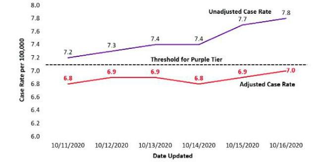 Trend in case rates