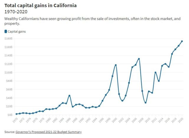 Capital gains revenue in California