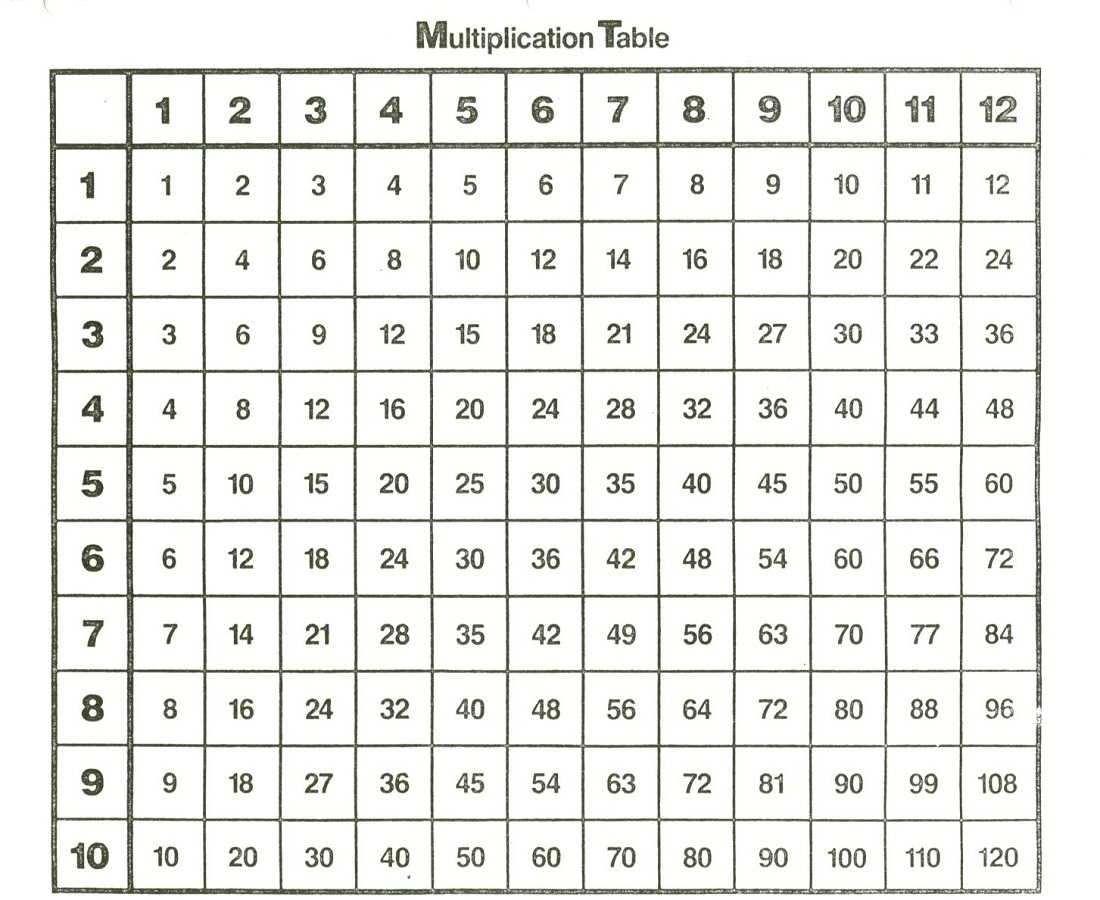 Times Tables Chart No Answers