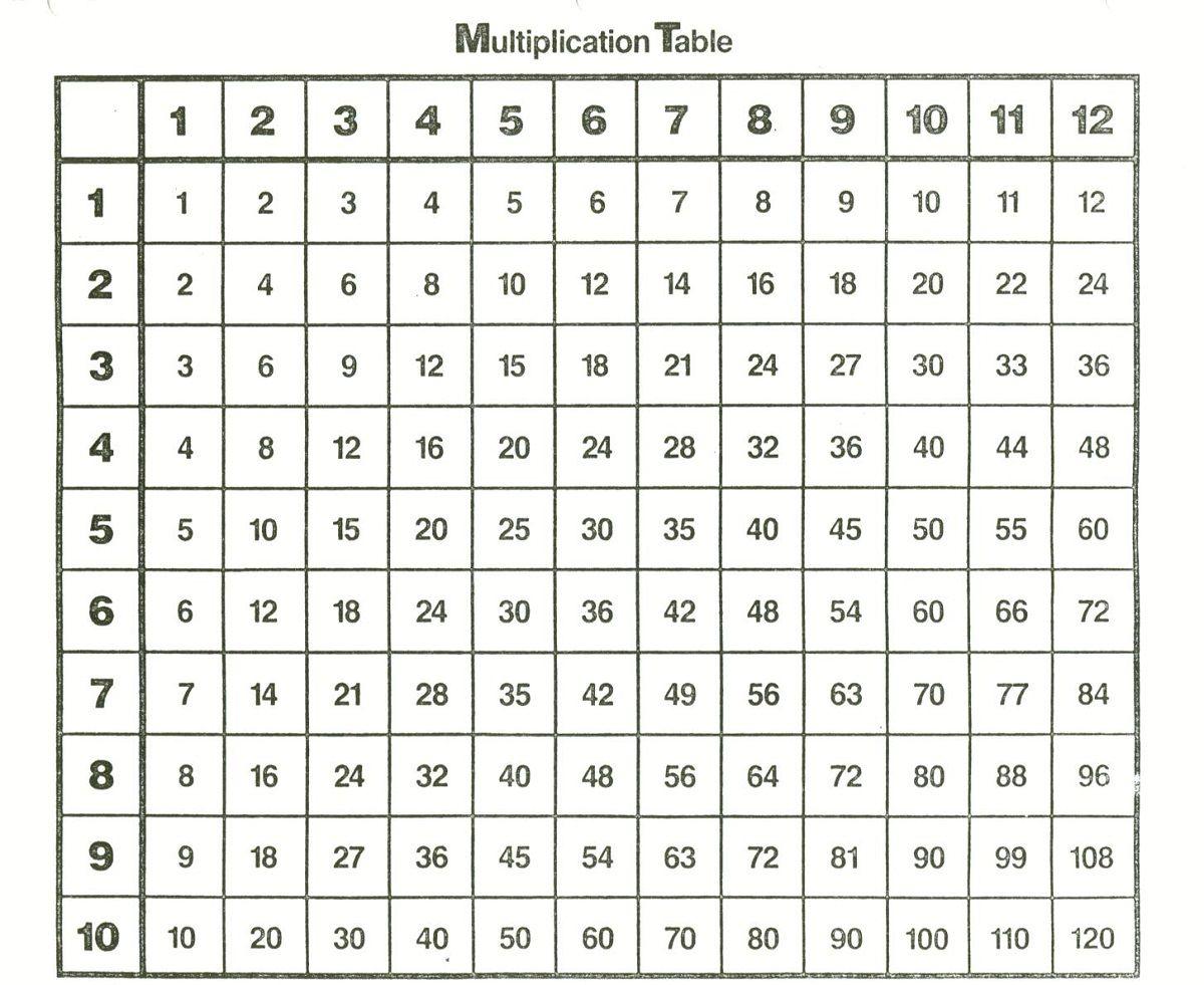 Multiplication Table Test 1 12