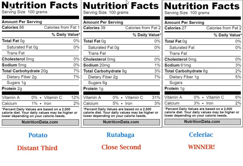 Nutrition Comparison potato rutabaga celeriac