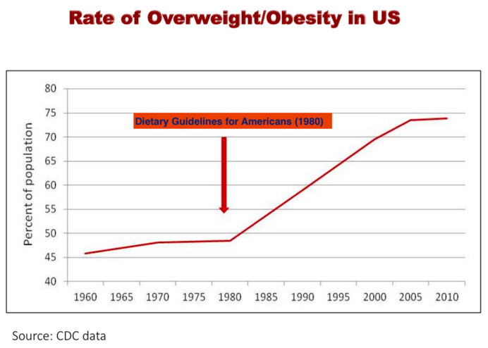Rates-of-obesity-in-the-US