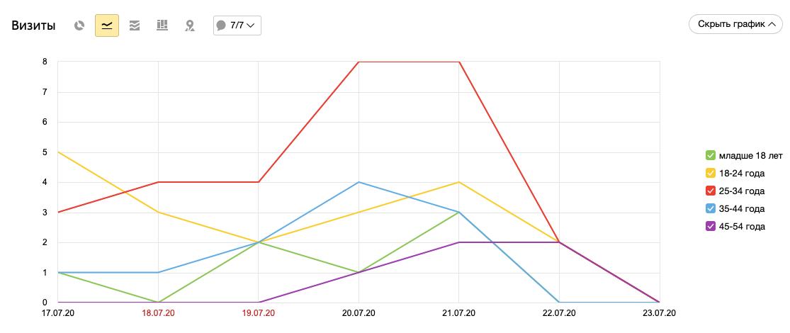 Yandex.mentric-тегі келушілер туралы мәліметтер