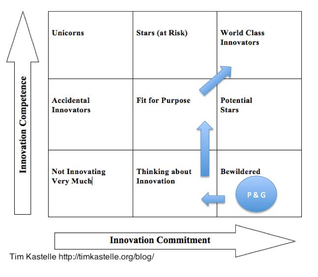 Procter and gamble case study strategic management casino bordeaux lac horaire