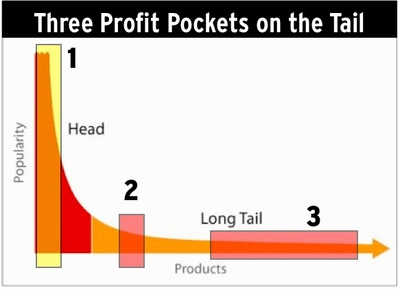long tail profit pockets