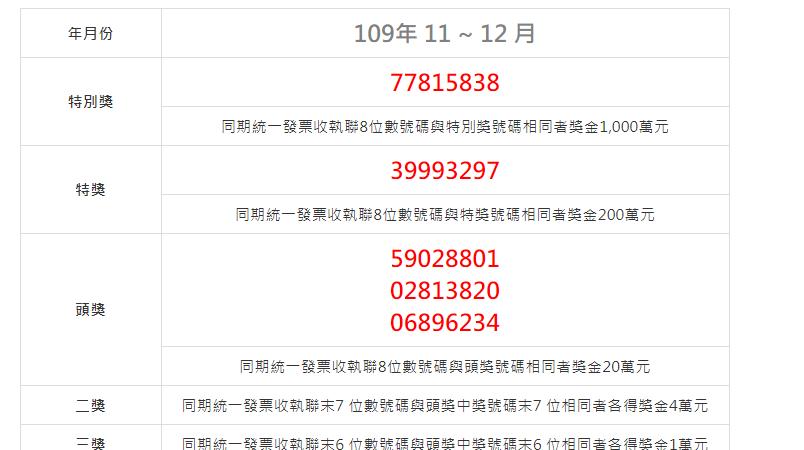 2020(109年)11-12月統一發票中獎號碼.祝大家中大獎啦!–踢小米生活