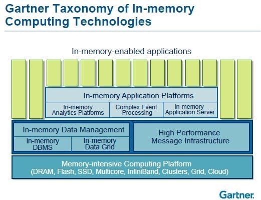 taxonomy-of-in-memory