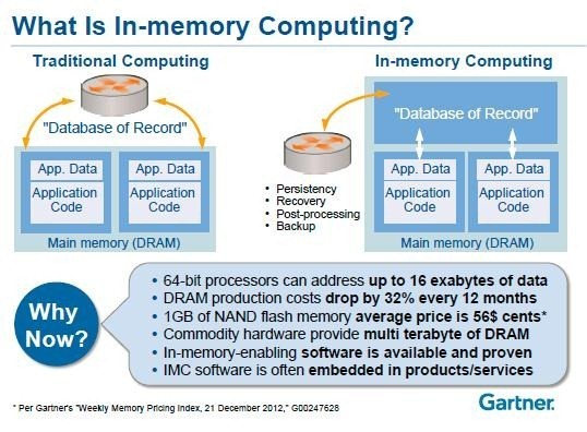 Digital Business & Business Analytics | Why In-Memory Computing Is ...