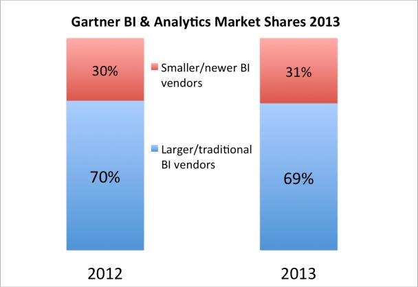 massive disruption to traditional BI vendors in 2013 gartner market shares