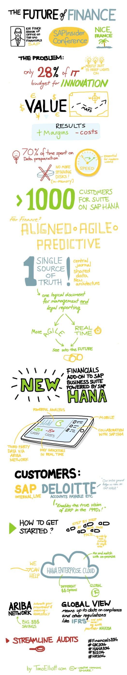 financials-2014-keynote-sketchnote-long
