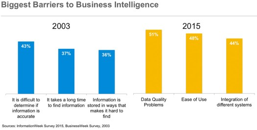 biggest barriers to business intelligence