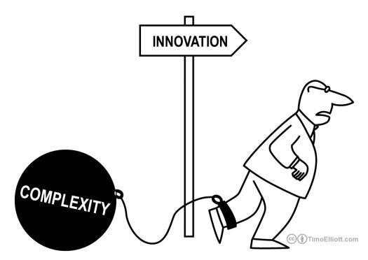 innovation-vs-complexity