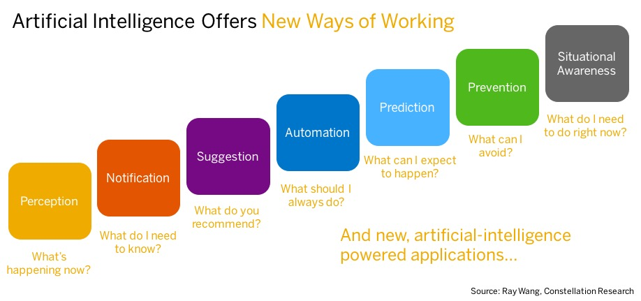 artificial-intelligence-new-ways-of-working