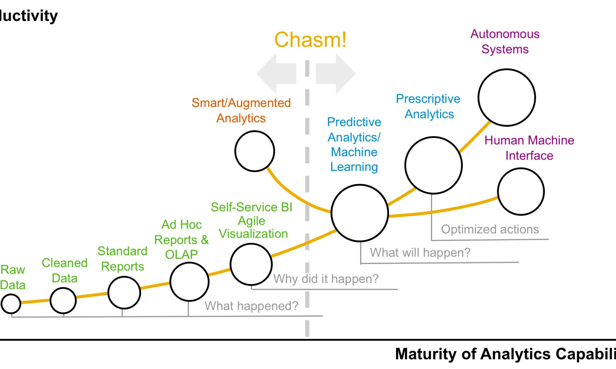 80ad2df10240 Predictive Is The Next Step In Analytics Maturity  It s More Complicated  Than That!