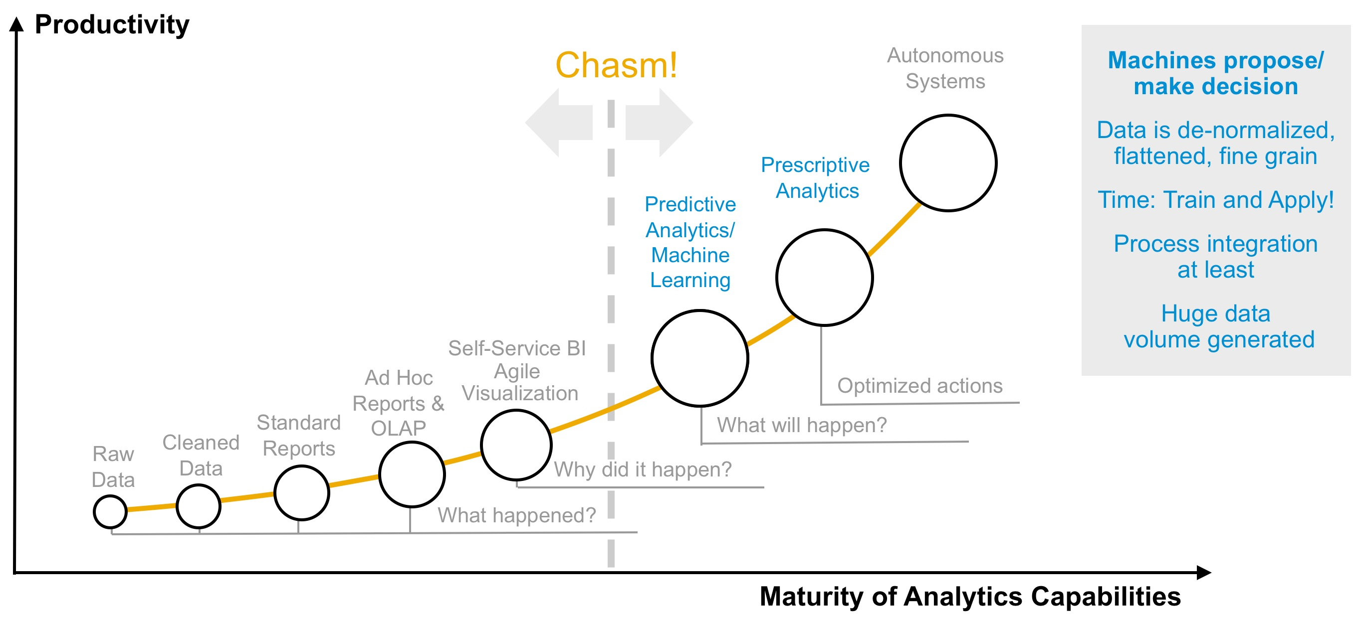 d4d0679ab186 Predictive Is The Next Step In Analytics Maturity  It s More ...