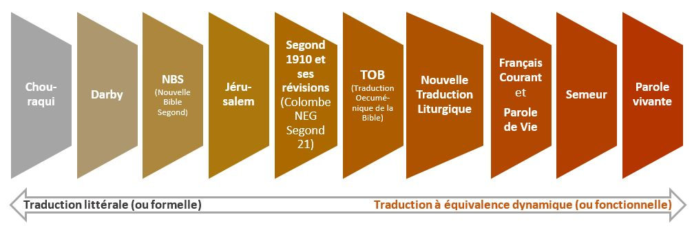 TÉLÉCHARGER LA BIBLE VERSION SEMEUR GRATUIT PDF GRATUIT