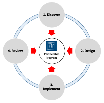The TMK consulting process