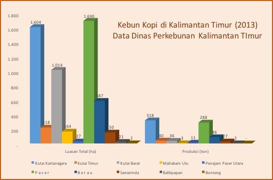 Luas Kebun Kopi di Kalimantan Timur (Disbun Kaltim, 2013)