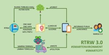 smartenvironment