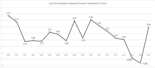 Laju Pertumbuhan Ekonomi Kaltim (diolah dari data BI Kaltim dan BPS Kaltim, 2017)
