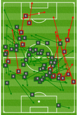Paartalu passing chalkboard v Victory - note increased passes in opposition half