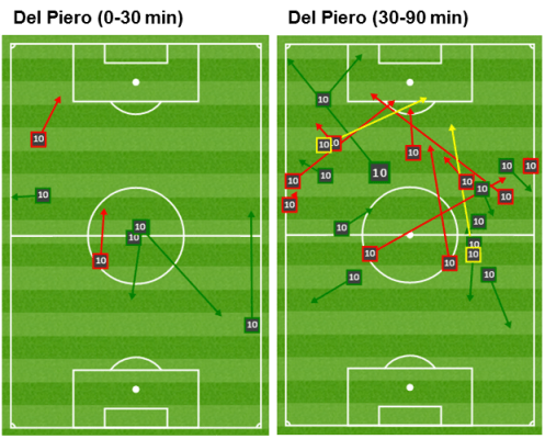 Del Piero contrast of passes