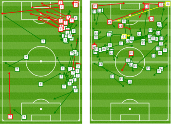 Left - Bertos passes, Right - Sanchez passes