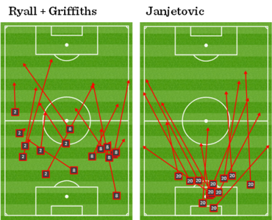 Unsuccessful passes by Sydney's centre-backs and goalkeeper