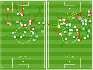 Flores passing stats - Left = 1st half | Right = 2nd half