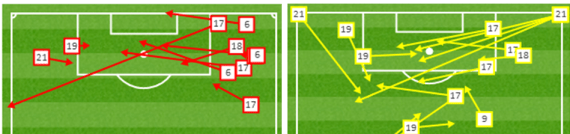 There is no publicly available data to show corners, but the amount of 'key passes' (right image) shows the Wanderers bias to that flank