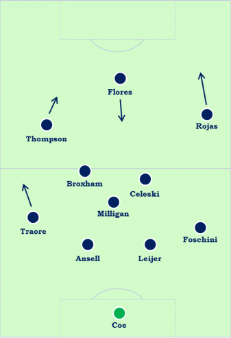 A probable starting XI