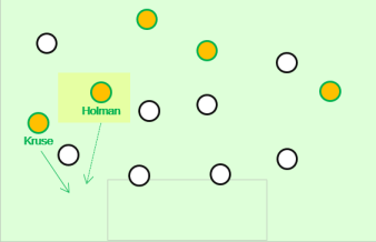 The Holman and Kruse partnership. Cahill's work in occupying the centre-backs shouldn't be understated