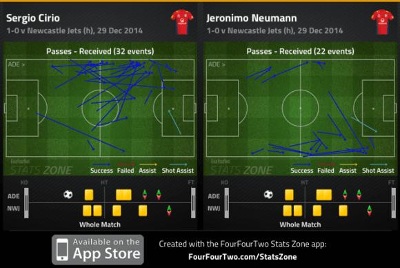 Cirio and Jeronimo passes received v Jets