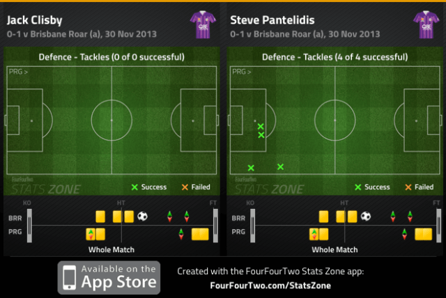 Clisby and Pantelidis tackles v Brisbane