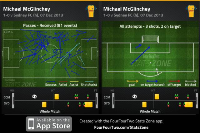 McGlinchey passes received and shots v Sydney