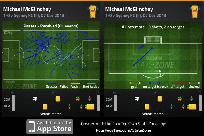 McGlinchey passes received and shots v Sydney