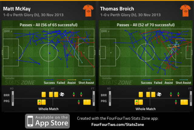 McKay and Broich passes completed v Perth