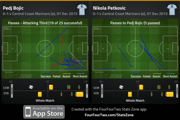 Pedj Bojic attacking third passes and combination with Petkovic