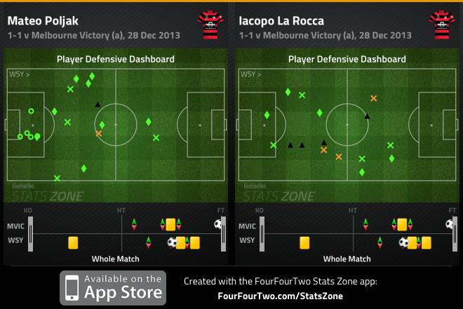 Poljak and La Rocca defensive dashboard v Victory