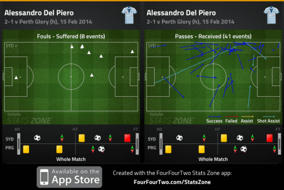 Del Piero fouls suffered and passes received v Perth