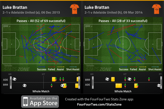 Brattan passes v Adelaide - Dec and March comparison