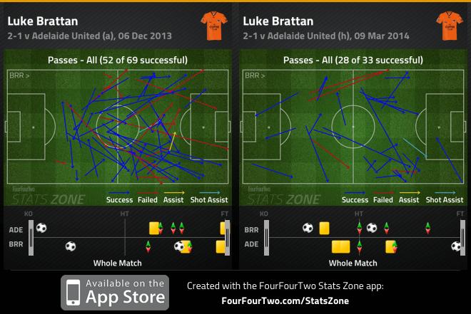 Brattan passes v Adelaide - Dec and March comparison