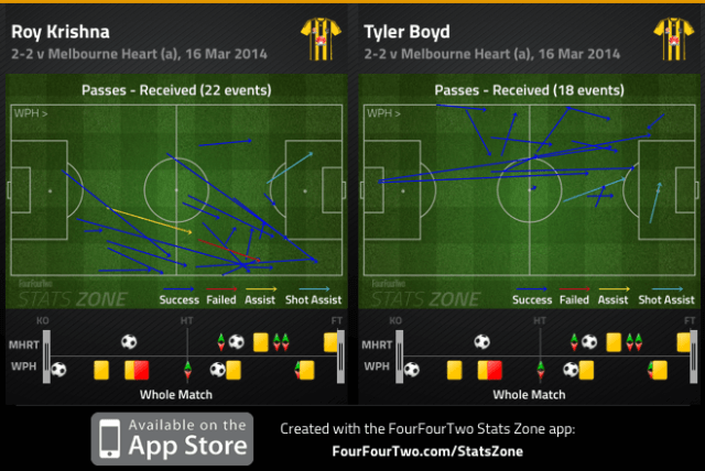 Krishna and Boyd passes received v Heart