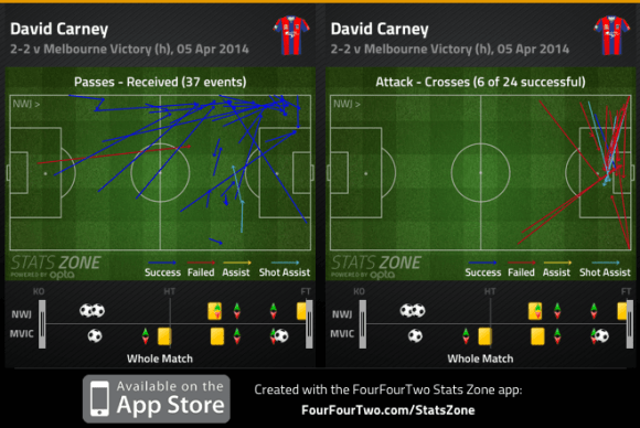 Carney passes received and crosses v Victory
