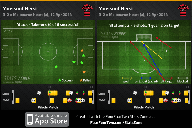 Hersi take-ons and shots v Heart