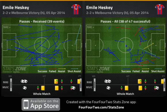 Heskey passes received and passes completed v Victory