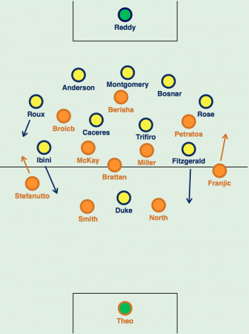 The 5-4-1 the Mariners used against Brisbane Roar