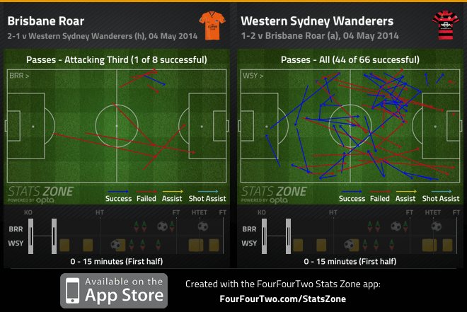 Wanderers and Brisbane passing 1st 15min GF